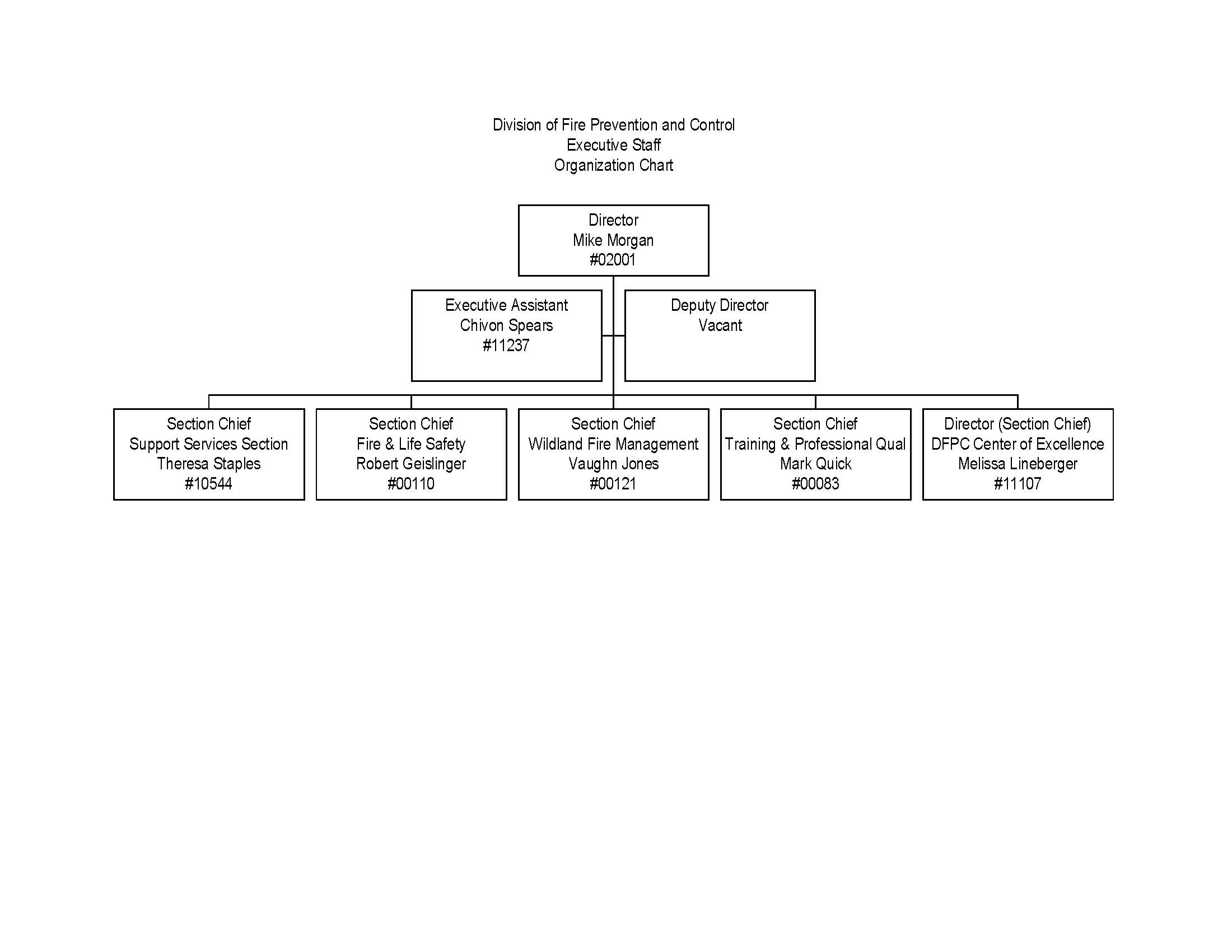 dfpc organization chart fire prevention and control dfpc organization chart