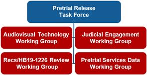 Pretrial Release Task Force
