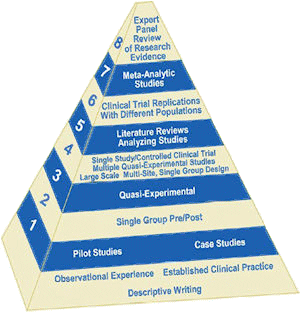 EBP-Pyramid